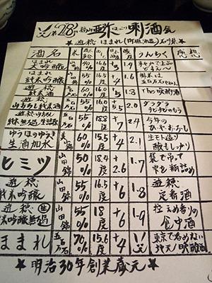 手書きのスペック表。参加者各自が感想を書き、最後に今日の一番人気を決めます。