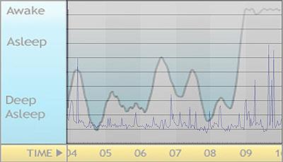 細かい青い線は僕の夢アプリで取ったログ。黒くて太めの線がSleep Cycleのログ。
