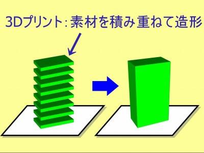 通常、3Dプリンタは物体を一層ずつ成形していく