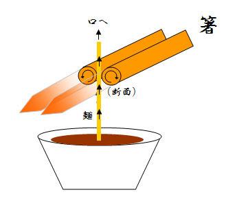 使用イメージ。回転部分が麺を持ち上げる