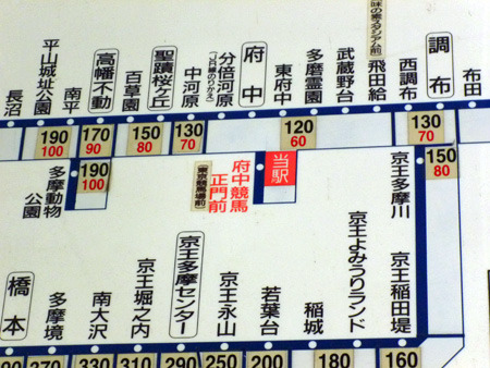 京王線も案外支線が多い。ちなみに左の動物園線は終点でモノレールに乗り換えできるので今回の企画では除外
