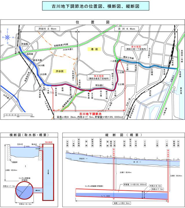 東京都「古川地下調節池の位置図、横断図、縦断図」より→こちら</a>(PDFです)