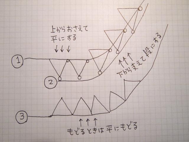 どうしても必要だったレールは計3本。どうです、最初に描いてた図に比べたら、だいぶ構造を理解できるようになってきたじゃないですか。