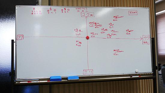 グラフにするとコロッケの流行が分かる。コクでサクが流行らしい!