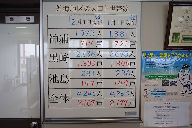人口231人。最盛期は8,000人とのことなので、3%を割った。