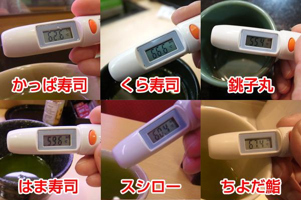 お湯の温度比べ。どこもすぐ飲める温度なのである。*銚子丸が低めなのは、お湯をちょっとしか出さなかったからかも。