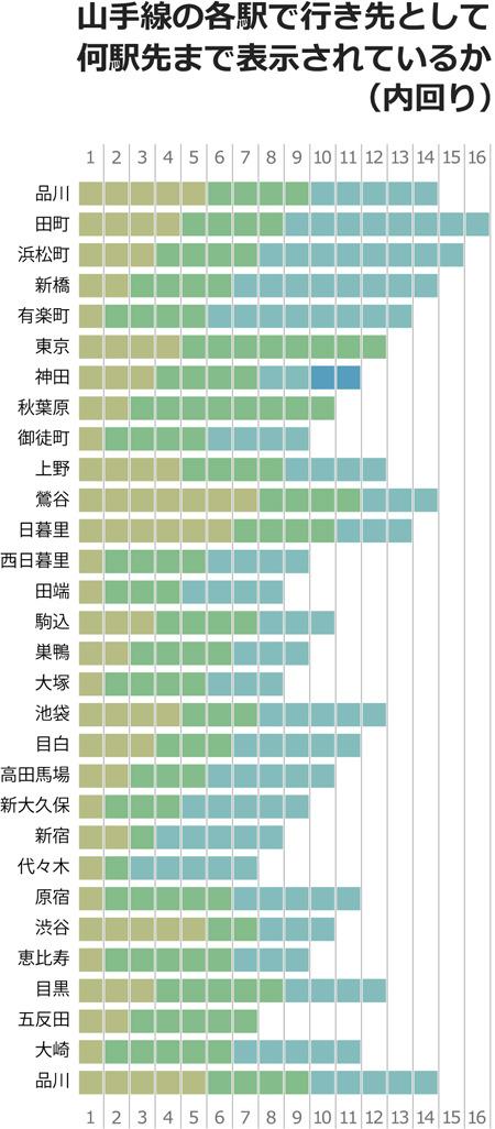 それぞれの色分けは、表における「行き先1~4」を示しています。こうやってみるとやっぱり田町の16駅先は特徴的だ。