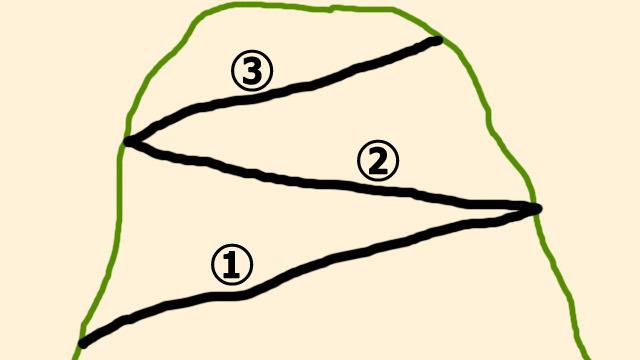 これが三段式スイッチバック