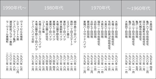 江東区のUR(旧公団)の団地の名前を、建設年月日で並べたもの。1980年からの変化に注目(大きな画像はこちら</a>)