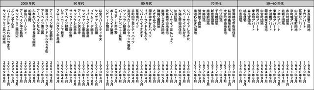 ちなみに大阪市の団地の名前でも同じ↑(大きな画像はこちら</a>)