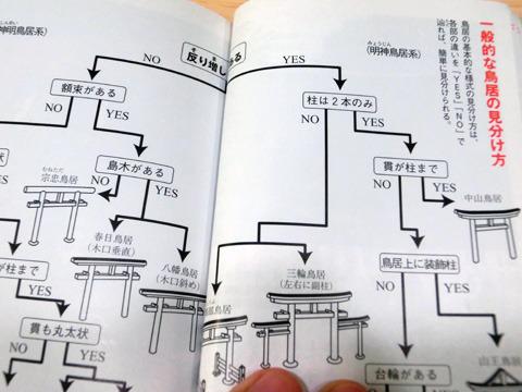 「神社の見方」(外山晴彦・サライ編集部編 小学館刊)より鳥居の見分け方