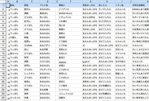 石川さんから送り返してもらった鉄板ギャグ(プログラム生成)
