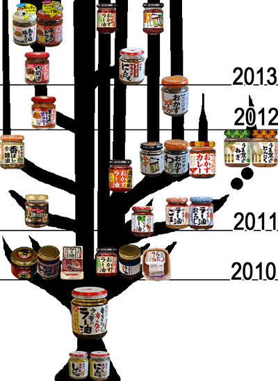 食べるラー油達の系統樹