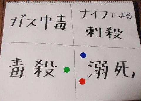 緑=櫻田さん、青=市川さん、赤=Iさん。溺死やや有利。