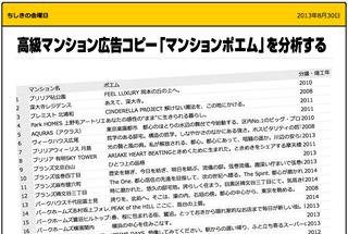 おかげさまで好評だった前回のマンションポエムの記事。話題を呼んで先日NHKの取材を受けました。