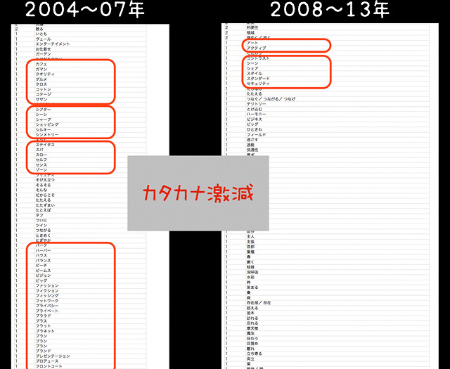 各種カタカナの語も2008年以降ずいぶん減っている。