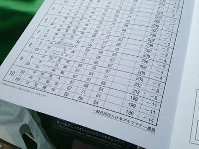 出場選手は30人。前日までの成績順に三人一組に分けられ、下位の組から順番にスタートする