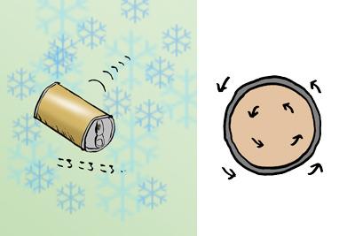 中身と缶が一体化して回転。