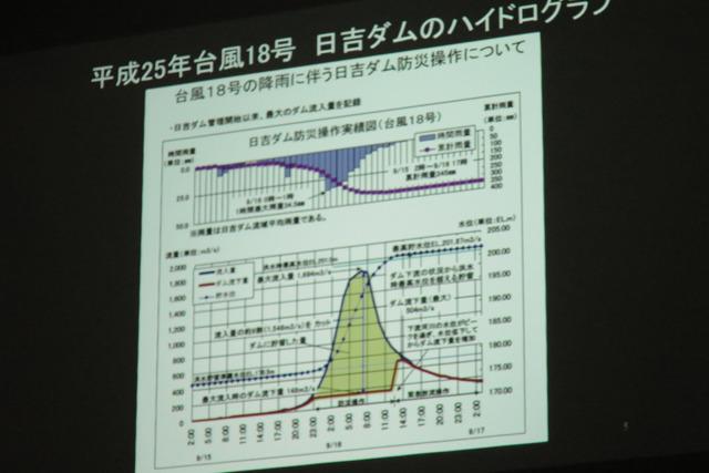 プレゼン聞けば日吉ダムのはたらきを示すこのグラフがいかに凄いのかが分かる