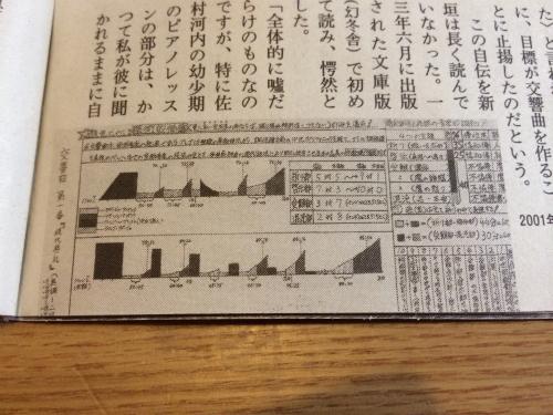 週刊誌に掲載されていた「交響曲の指示書」(週刊文春2月13日号)