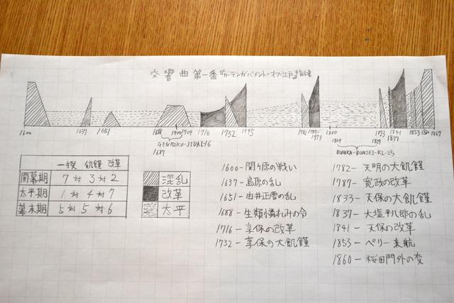 交響曲第1番「カーテンガバメント・オブ江戸」の指示書完成です