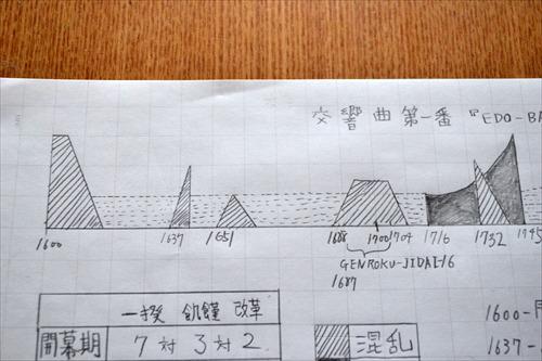 1600年から始まる江戸時代。16世紀と17世紀の変わり目の年にちょうど天下分け目の合戦があったというのも不思議な偶然である。