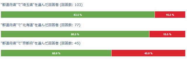 全国平均から10ポイント以上の差があった都道府県