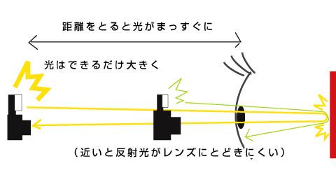 フラッシュは強く、距離をとる、他の光を弱める