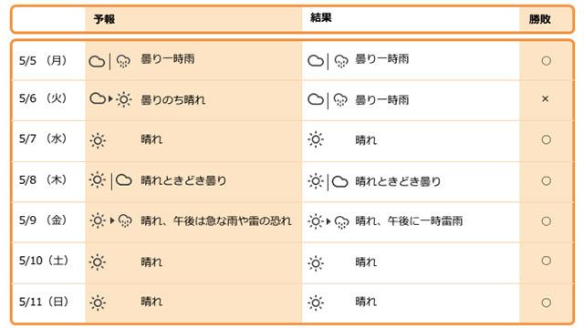 1週間を振り返る(東京都心周辺) 予報はこちら</a>でやってます。