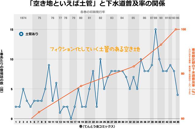 前出の「土管が登場する話の数」の推移に、東京都区部の下水道普及率を重ねたもの(数字は東京都下水道局「東京都の下水道2011・数字で見る東京の下水道」より)