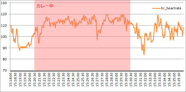 ただ、グラフで見るとカレー食べてる最中は心拍数があがってた