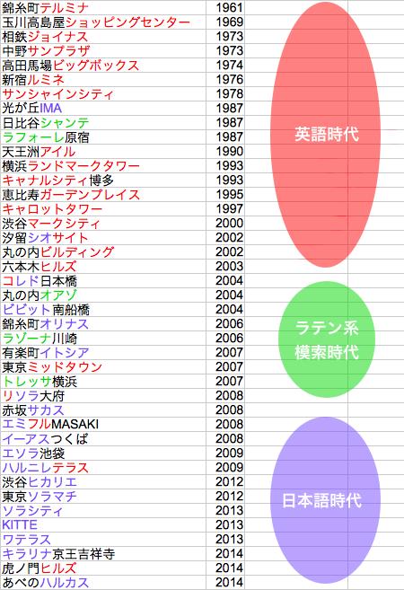 主な商業施設名の年表