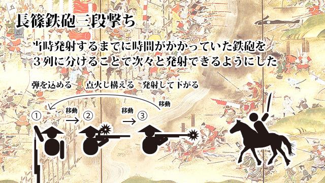 織田信長がこれで武田騎馬軍を破ったという三段撃ち