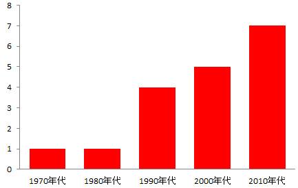 年代別、東京(大手町)で35℃以上と計測された日の平均日数(2010年代は2010年~2013年)