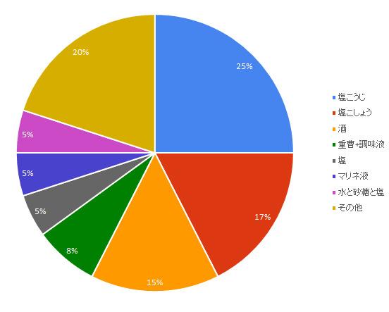 ほとんどの方が何かしらの方法を一択としていたため円グラフとした