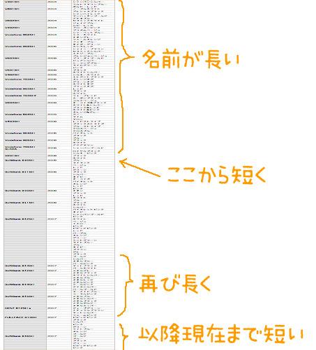 シャープ製ボーダフォン-ソフトバンク端末の、色の名前の長さに注目。