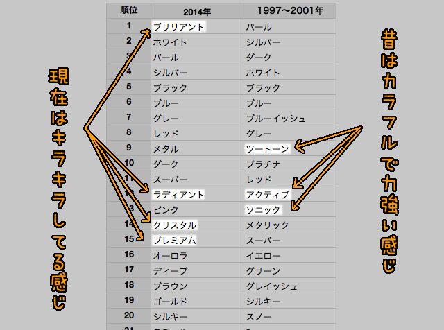 ニッサンの新旧比較。2014年のPDFはこちら、1997年~2001年はこちら。って用意したけど誰か見るのかこれ。