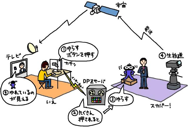 宇宙規模の全体図