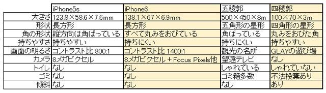 大きくなったiPhone6に対して小さくなって傾いた四稜郭