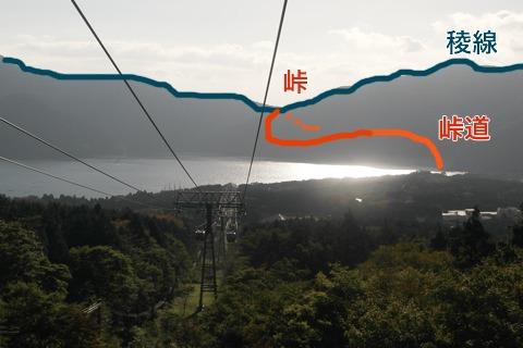 峠道の最高地点と、稜線の最低地点の交わるところが峠。