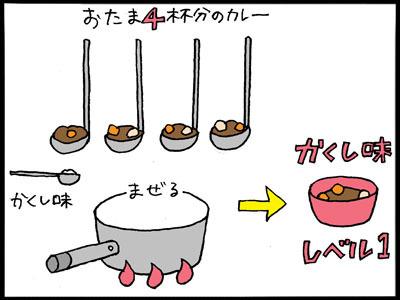 これを、各隠し味ごとに生成。ちなみに、カレー本体はルーの裏側レシピどおり。
