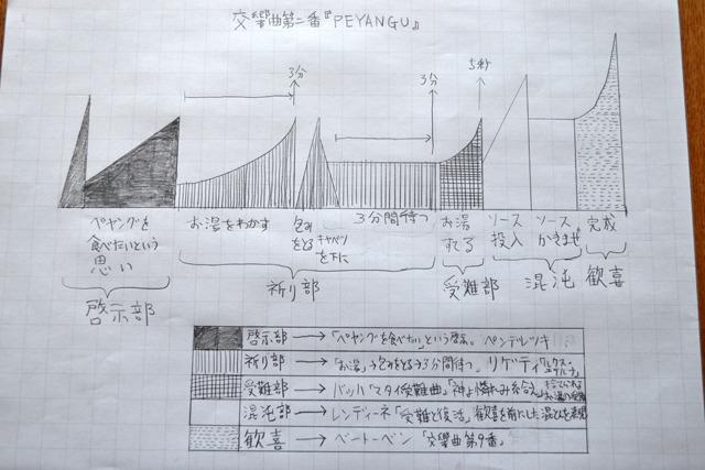15位 交響曲の指示書風に江戸幕府やペヤングを表現してみる(西村まさゆき)</a>