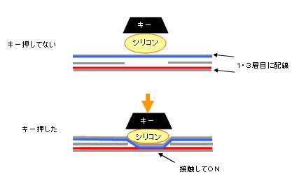 キーを押すとこうやって配線に電気が通り、押されたのを検知している