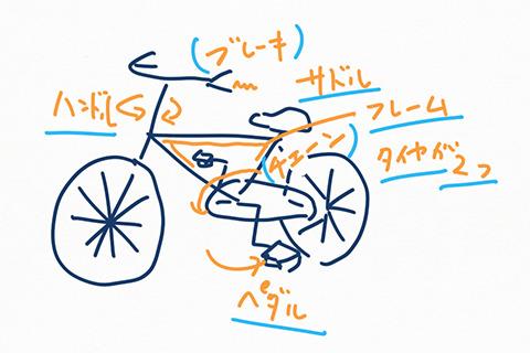 自転車とはなにか? 要素を書き出してみる。カッコでくるんだチェーンとブレーキは早くも断念。