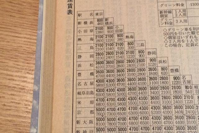 今から28年前の新幹線運賃。下が運賃、上が特急料金