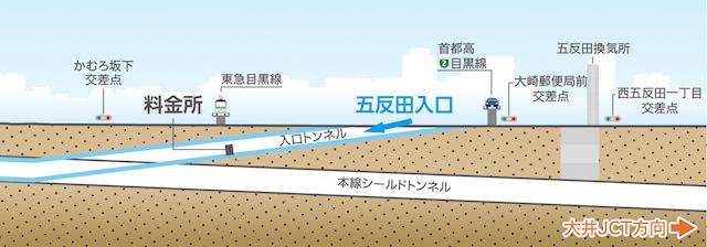 立面で見るとこう。料金所の位置はちょうど目黒線の下なんだな!【首都高速パンフレット「中央環状線 山手トンネル(湾岸線~渋谷線)広報紙 しながわせん <10>」PDF・より】