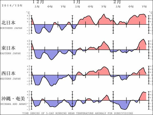 12月~2月の気温。赤色が平年より高く、青色が平年より低い。(気象庁より)