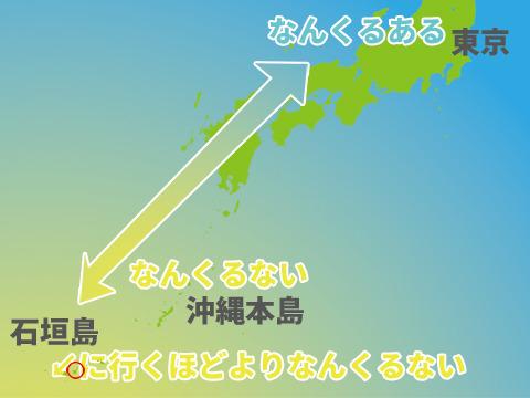 その後離島に来た。隣の竹富島だが、東京から離れるとよりなんくるないのかもしれない。図のイメージだ。