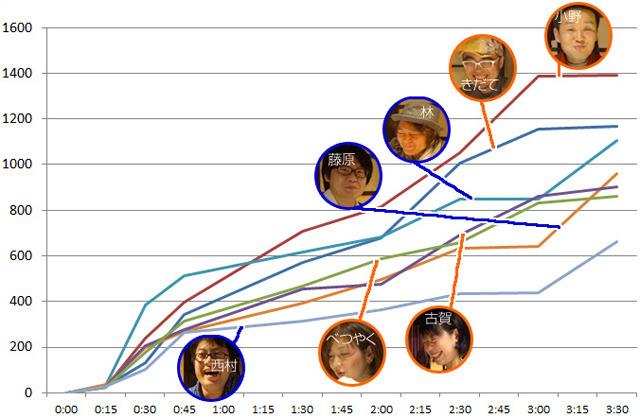 最初にご紹介したこのようなグラフでフィニッシュしたのでした