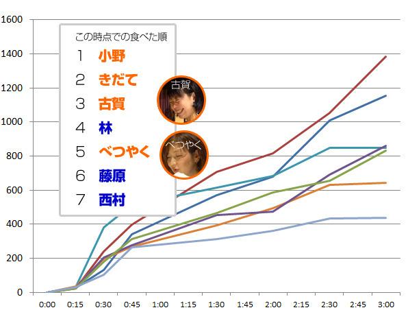 小野・きだて両メンバーの躍進が目立つが、古賀・べつやくメンバーもここで伸びを見せている